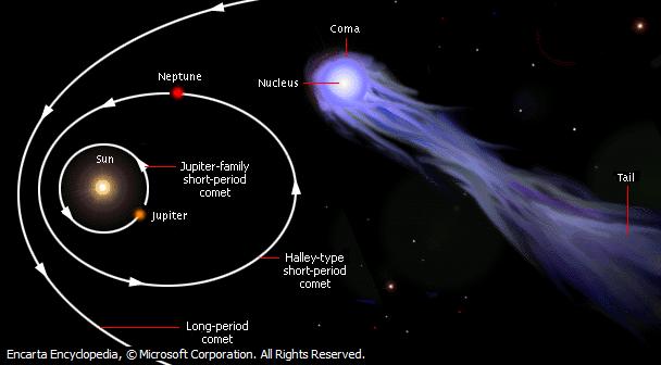 Klasifikasi Komet berdasarkan Periode