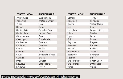 Nama dan Makna Konstelasi