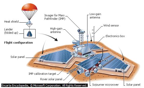 Pesawat Luar Angkasa Mars Pathfinder