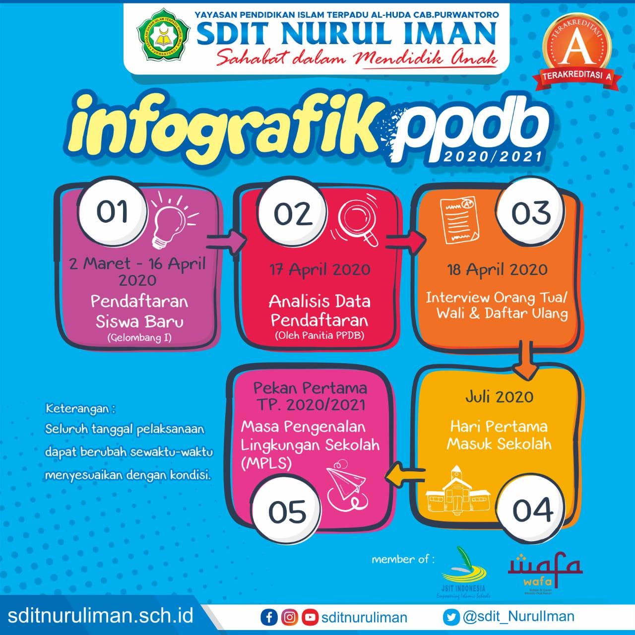 Info Grafik PPDB